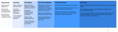 hr onboarding process template new hire employee onboarding process lucidchart
