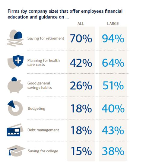 bank of america merrill lynch employee benefits more companies offer for getting money smart