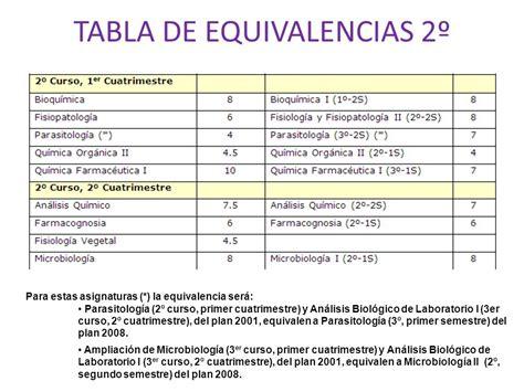 tabla de equivalencia tabla de equivalencias 1 186 ppt descargar