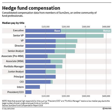 Hedge Fund Manager Mba by Hedge Fund Workers Without Mbas Make Bigger Bonuses