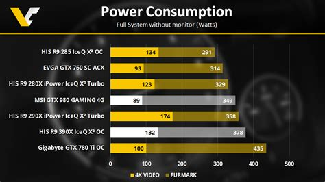 His Rx 580 Iceq X Oc 8gb 1 his radeon r9 390x iceq x2 oc test power consumption