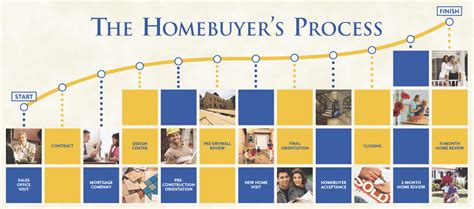 buying a new house process new house buying process 28 images buying new construction home process 28 images
