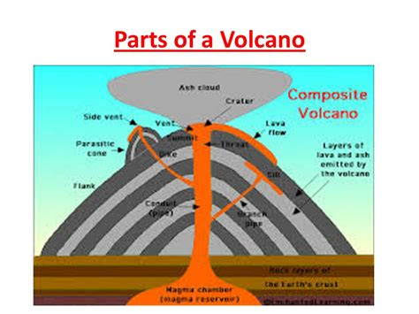 Parts Of A by Introduction To Volcanoes Ppt