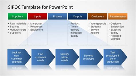sipoc template visio sipoc diagram visio related keywords suggestions sipoc