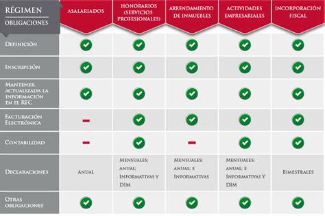 tipos de regimenes fiscales 2016 obligaciones fiscales
