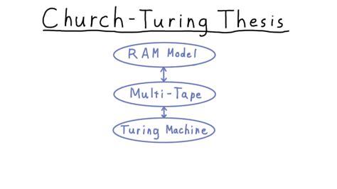 church s thesis l03 churchturing
