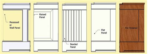 Victorian Cottage Plans by Wainscoting Wainscot Panels Amp Mouldings Wainscoting
