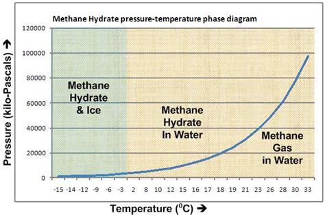 file methane hydrate phase diagram jpg wikimedia commons