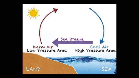 diagram of sea and land sea vs land