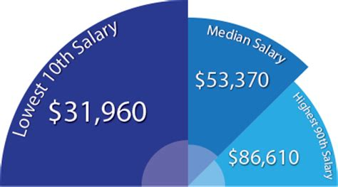 average school counselor salary read how to become a school guidance counselor earnmydegree