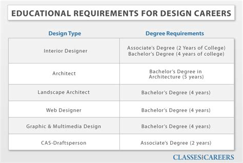 degree needed for interior design and design degrees and design schools and