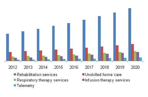 healthcare trends research home healthcare market is