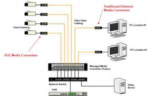 fibers in the video security amp surveillance network