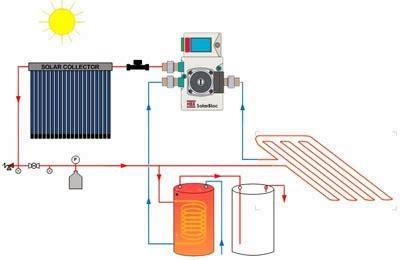 pannelli solari per riscaldamento a pavimento riscaldamento a pannelli radianti e pannelli solari