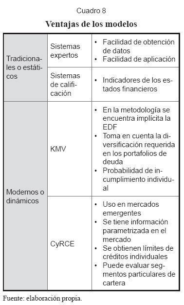 ventajas de las cadenas de markov models for measuring bank credit risk