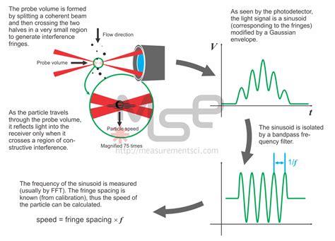 surface pattern image velocimetry how does a laser doppler velocimeter ldv laser doppler