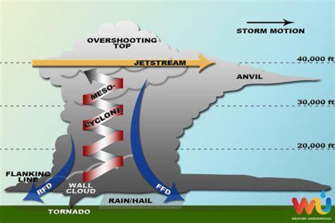 parts of a tornado diagram lauren s science corner minnesota may tornadoes 171 wcco