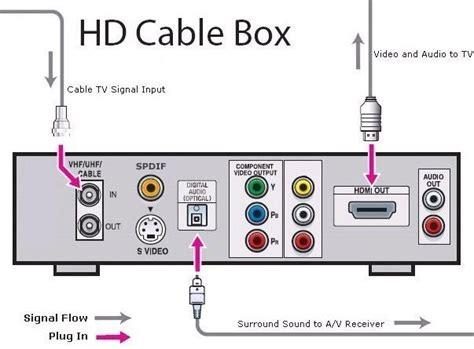 hookup digital cable box  hdtv