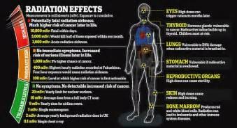 Natural treatment for radiation poisoning and exposuremindbodyspirit