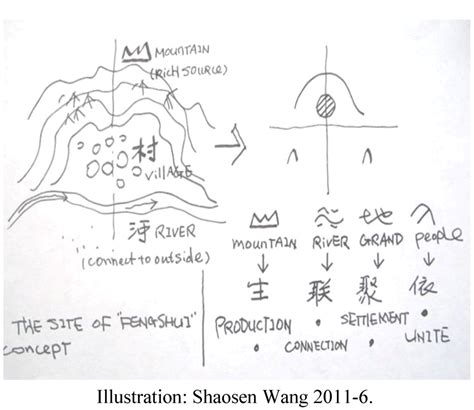 pattern language for websites sustainability free full text the genes of tulou a