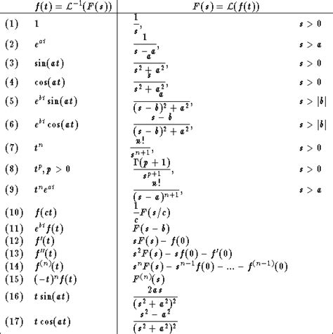 Laplace Tables by Laplace Transform Table Pdf Pictures To Pin On