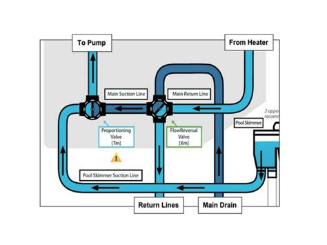 Learn Plumbing Basics by Plumbing Basics 28 Images House Plumbing System The