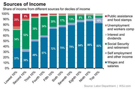 america s poor spend 60 of their income on food housing proving cpi is meaningless zero hedge