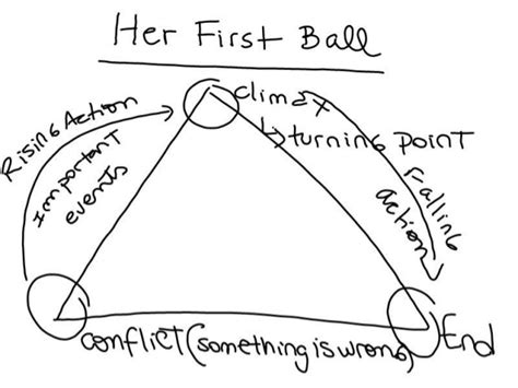 themes of the story her first ball her first ball deep analysis