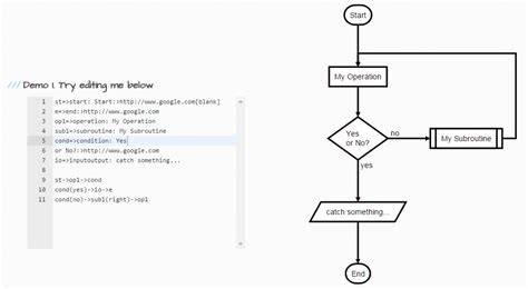 diagram js flowchart js draw svg flow chart diagrams from textual