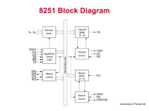 8251 Block Diagram 8251 08 serial