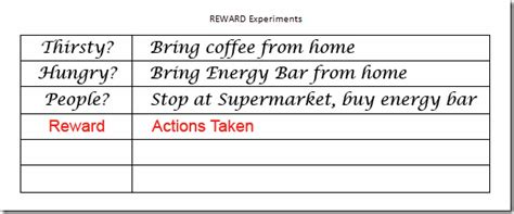 Boredom In Recovery Worksheets by Boredom And Addiction Worksheet The Knownledge