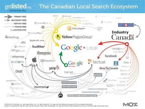 Canadian Address Lookup And Verify Canadian Local Seo Ecosystem Infographic Promomotor