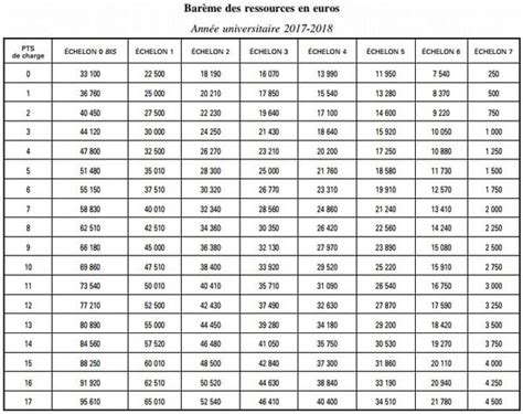 Tableau Plafond Ressources Caf by Calcul Du Montant De La Bourse Et Date De Versement
