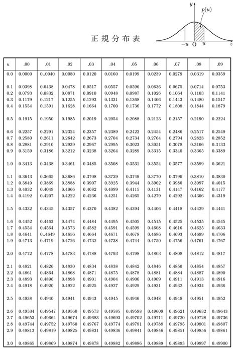 T Table Pdf by The T Distribution Table Of The Students T Distribution