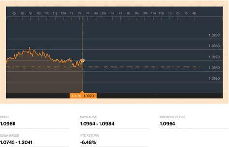currency converter last week pound to euro exchange rate sterling rises on last week