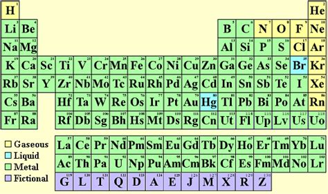 new breaking bad periodic table name generator periodic