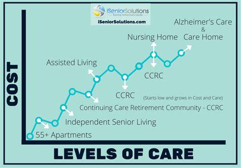 Housing Options For Seniors by What Is Senior Housing Quora