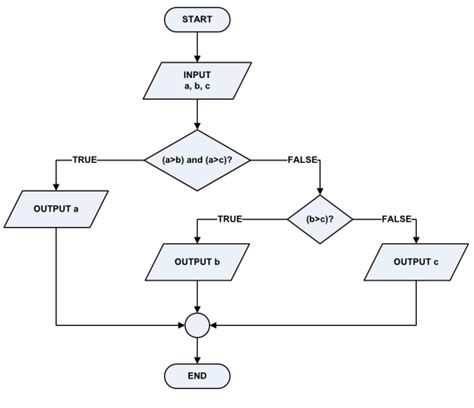 Jenis Map Buat Lamar Kerja by Rivsoe Cmc Eec 187 Archive Pengertian Algoritma Flow
