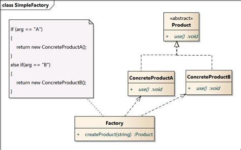 factory pattern net simple exle 设计模式之工厂模式 java技术 热门版块 尚学堂社区 bbs bjsxt com