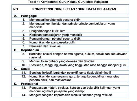 contoh format evaluasi diri guru bk pedoman pelaksanaan penilaian kinerja guru pk guru