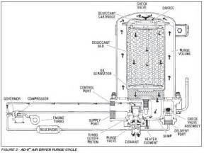 Bendix Air Brake System Air Dryer Ad 9 Service Data