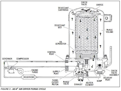 bendix air dryer diagram air dryer ad 9 service data