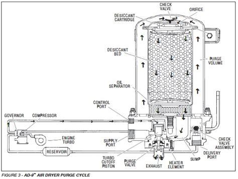 bendix air brake system diagram bendix air diagram bendix air diagram wiring diagrams