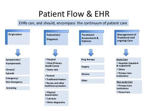 workflow ehr ehr workflow diagram health information exchange diagram