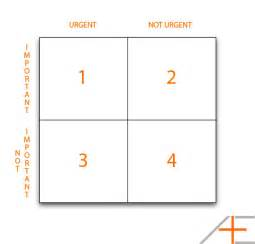 covey quadrants template covey s time management quadrants asian efficiency