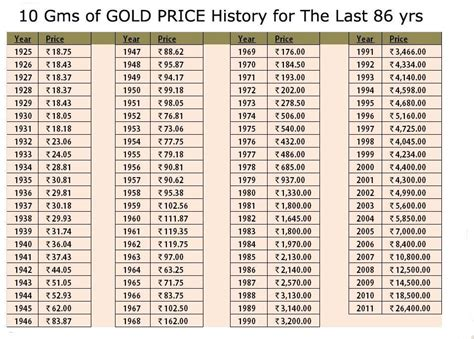 history  gold price    years investmentkit