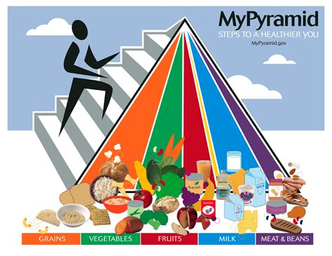 better food pyramid how to use the food pyramid for better