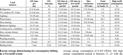 home appliances power consumption table operation times and energy consumption of home appliances