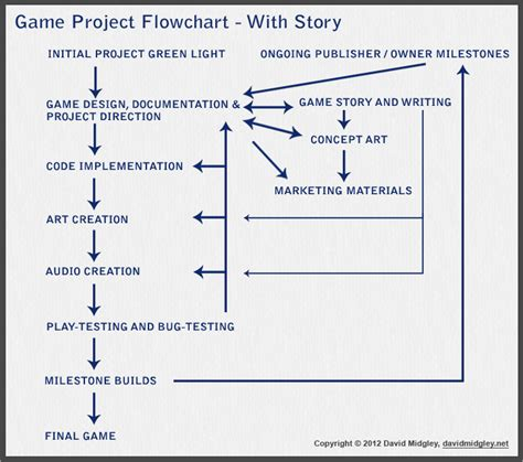 game design workflow top misconceptions about the gaming industry cinemablend
