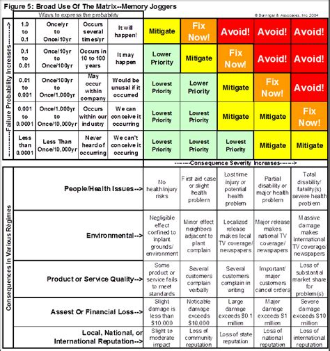 risk scoring matrix template food safety risk assessment template